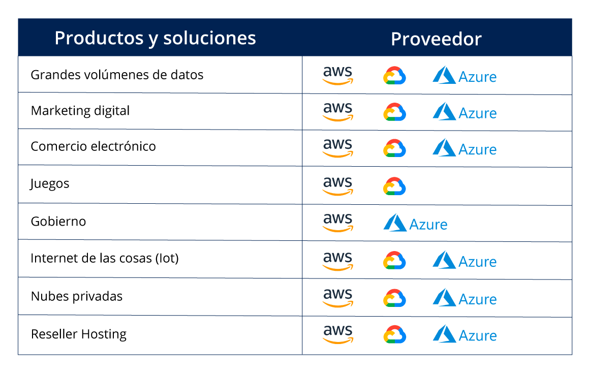Nube pública de Microsoft, Google Cloud o AWS qué debes tener en cuenta para elegir la indicada (2)