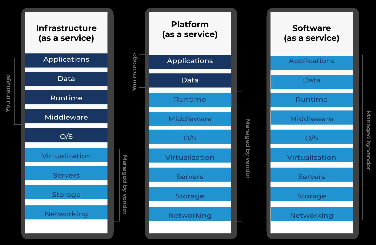la-nube-publica-de-microsoft-explicada-para responsables-de-TI